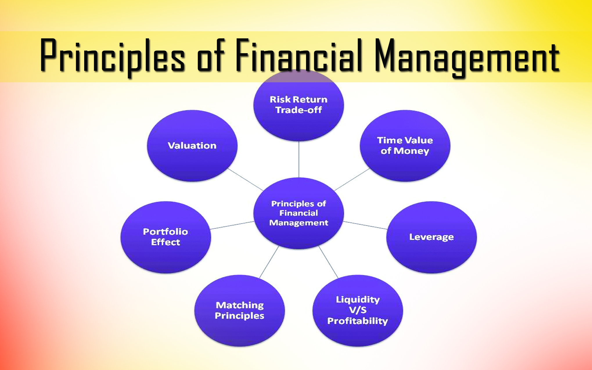 financial managment Books shelved as financial-management: the richest man in babylon by george s clason, financial management by im pandey, the millionaire next door: th.